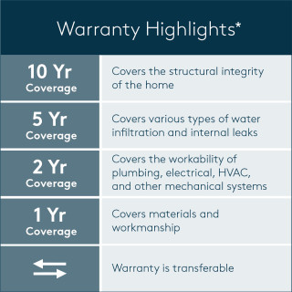 Warranty graphic 10-5-2-1 for website with asterisk for CA disclaimer