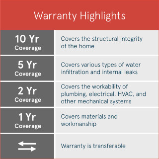 Centex new home warranty highlights