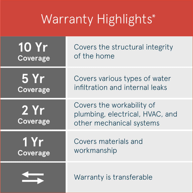 10 Year Limited Structural Warranty Centex