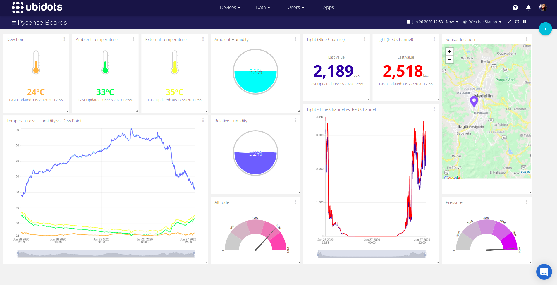 Ubidots Dashboard