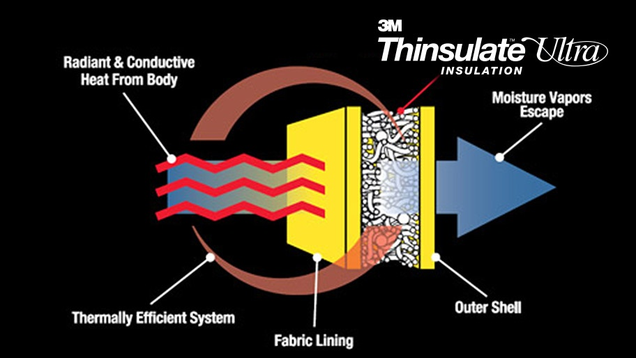 3M™ Thinsulate Ultra Insulation