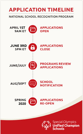 application-timeline-graphic