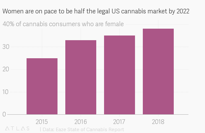 Women are buying more cannabis products