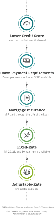 FHA Loan Mobile