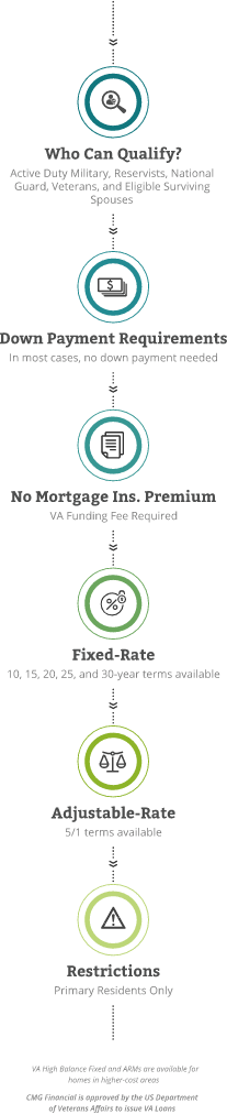 VA Loan Tablet