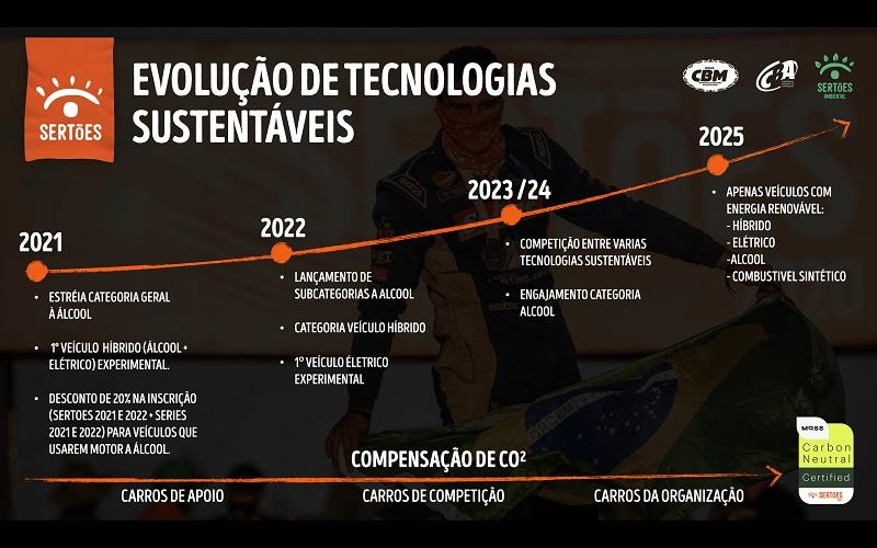 Plano do Sertões para 2025 inclui carros híbridos (Foto: Divulgação)
