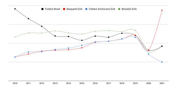 Volume de buscas por Futebol no Brasil e Basquete, Futebol Americano e Beisebol nos Estados Unidos, entre janeiro de 2010 e março de 2021