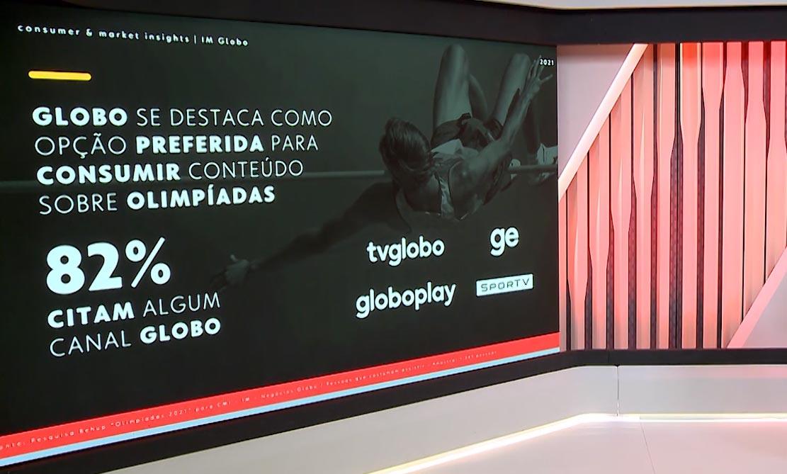 Globo mostra dados sobre interesse de consumo dos torcedores das plataformas da empresa