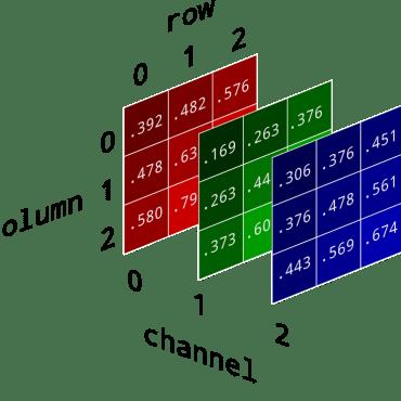 Convertir el color en números