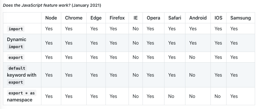 JavaScript Feature In Browser 2021 Comparison