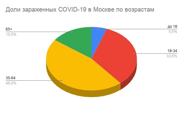 64% апаратів ШВЛ припадає на людей віком 60, 40% – молодше 40