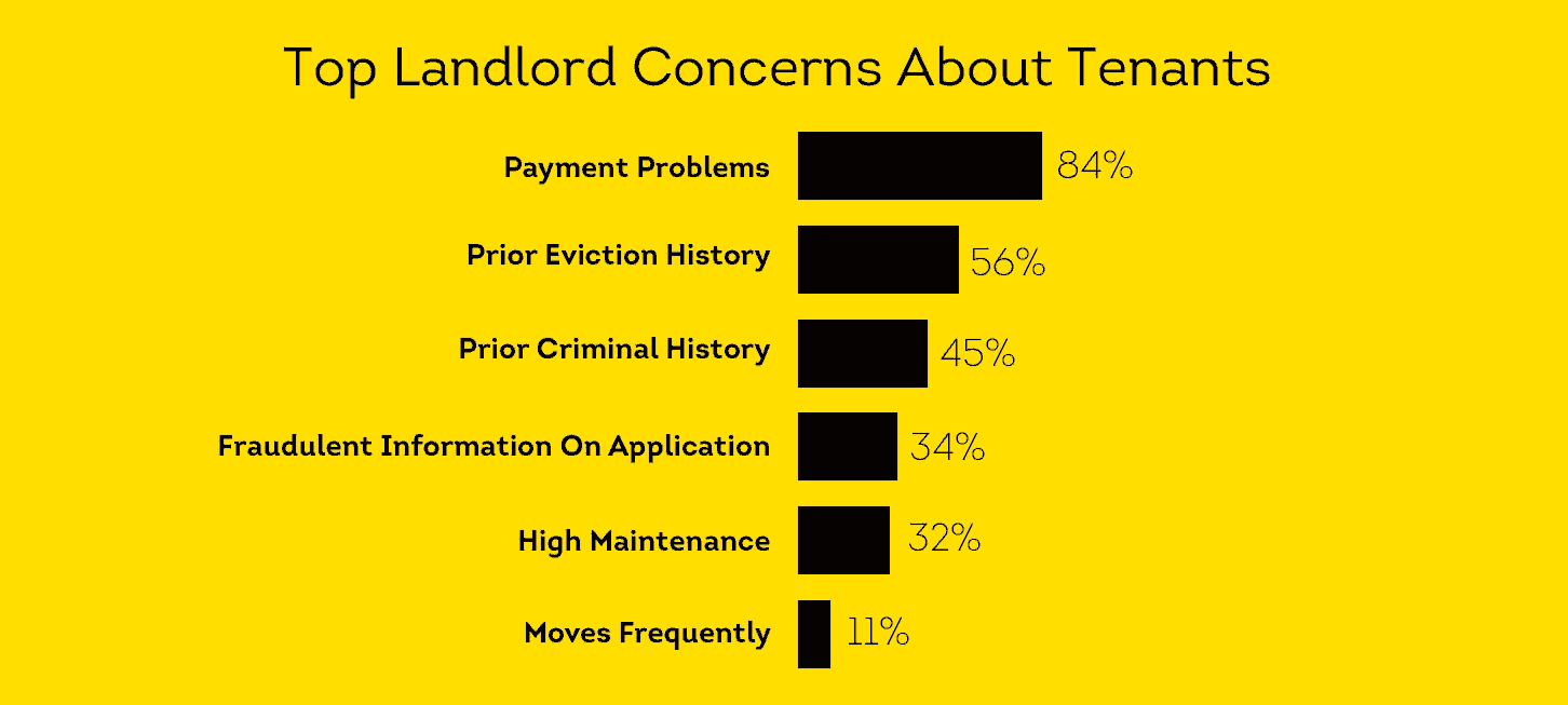 Landlord concerns payment problems