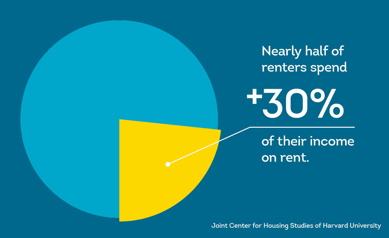 renters are cost-burdened with a great deal of income going to pay rent
