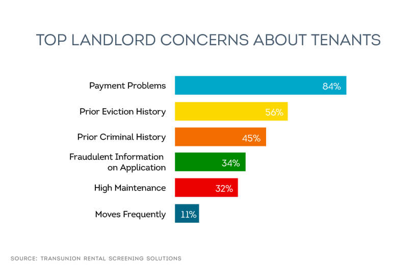 getting paid is a top landlord concern