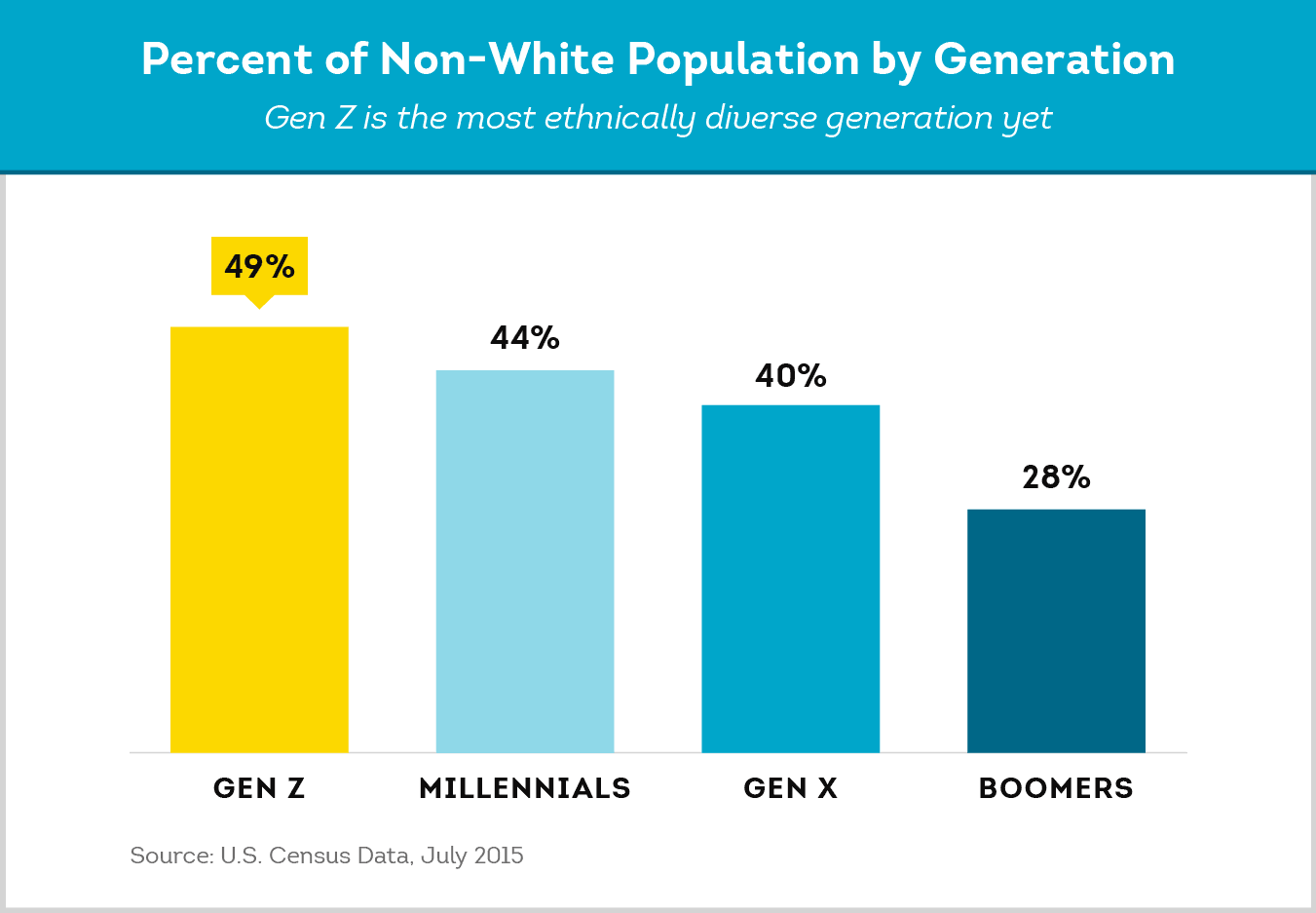 gen z population is ethnically diverse compared to previous generations