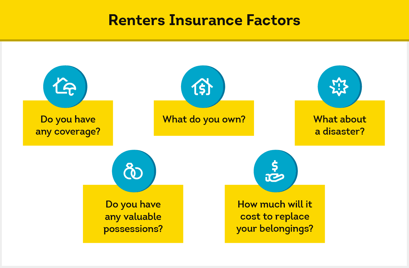 main factors to consider when considering renters insurance