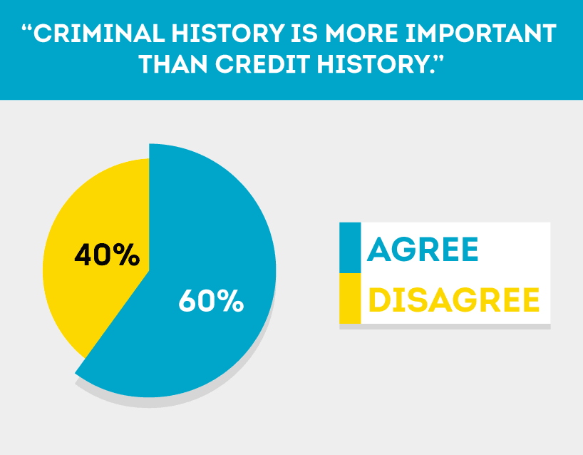 Many agree criminal history can be more important then credit history