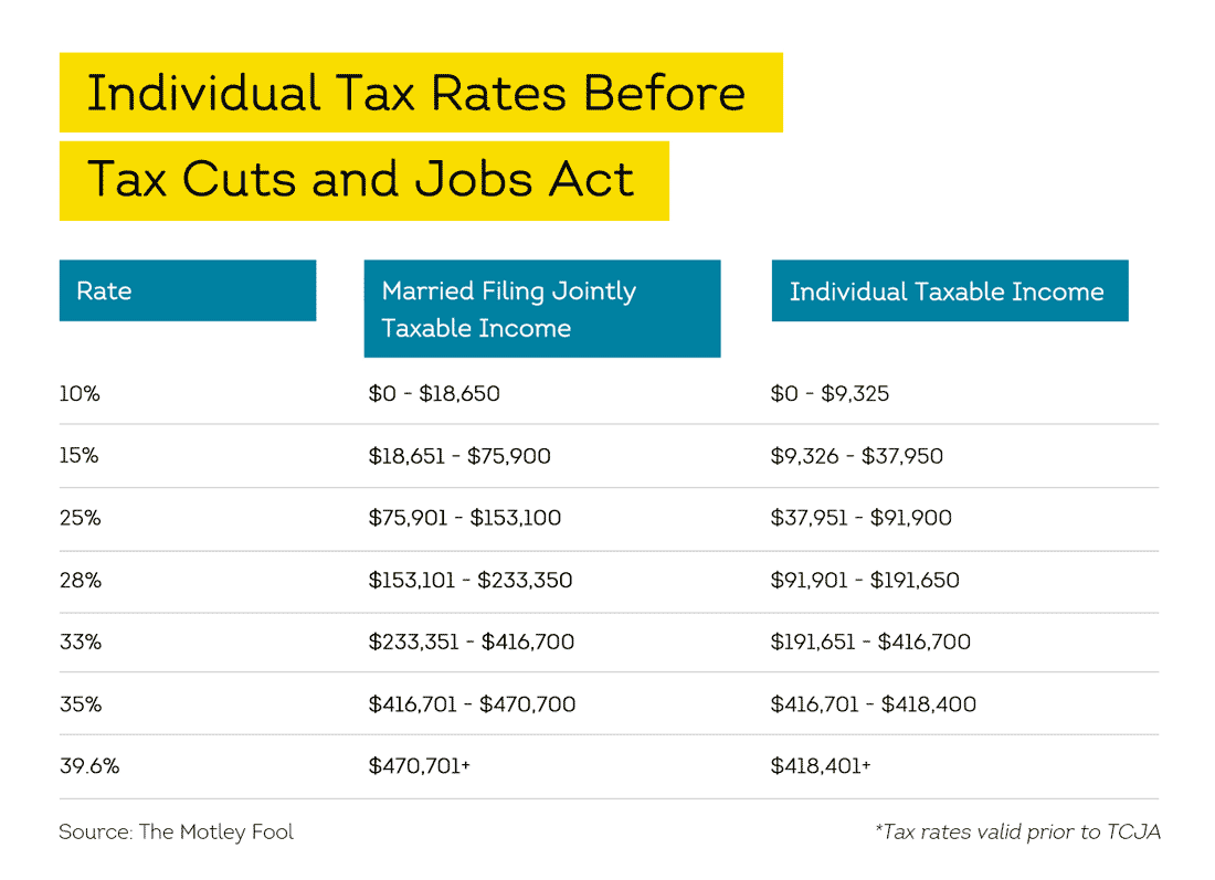 tax rates prior to TCJA