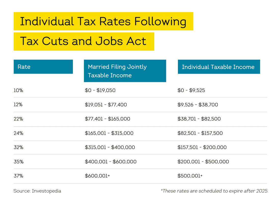 tax rates with TCJA