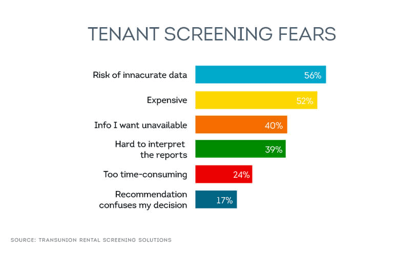 Chart Depicting Examples of Tenant Screening Fears