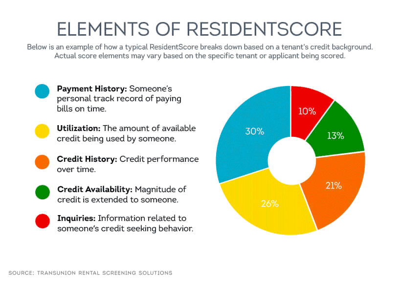 ResidentScore vs  Typical Credit Score in Tenant Screening | SmartMove