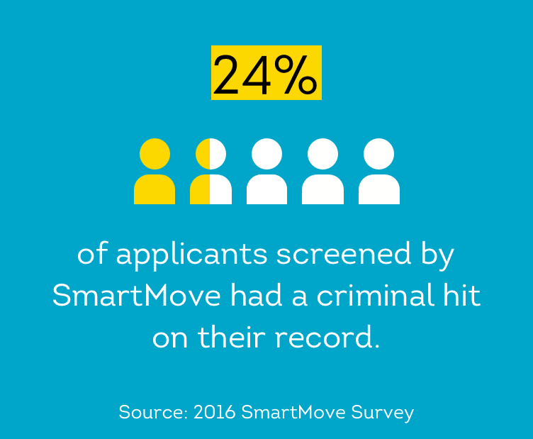 24 percent of applicants have a criminal hit on their record