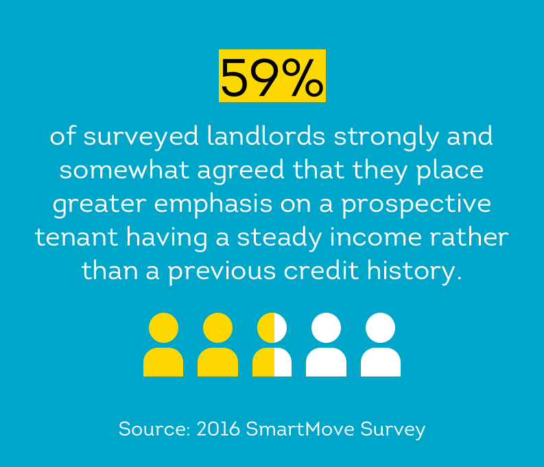 59 percent of landlords place greater emphasis on steady income over credit history