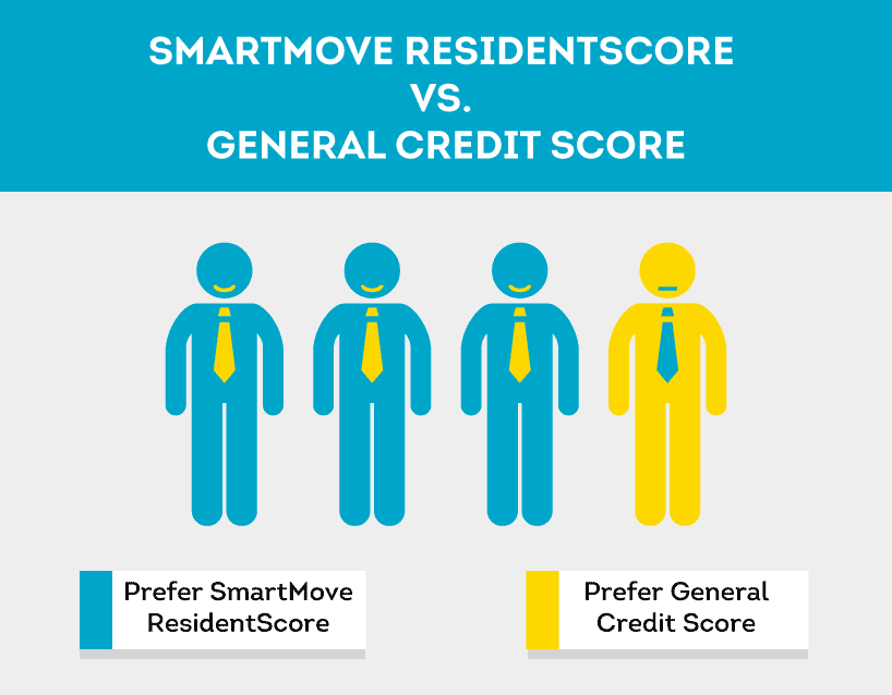 Landlords prefer ResidentScore for tenant credit checks