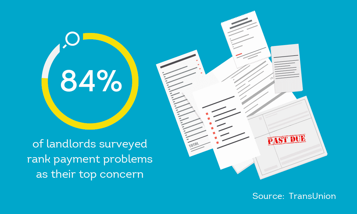 84% of landlords surveyed rank payment problems as their top concern