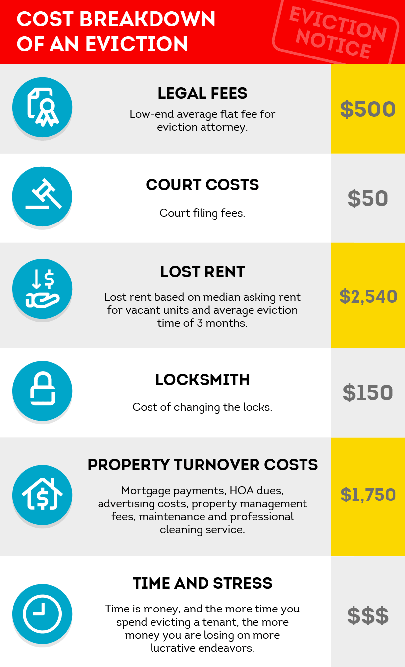Cost breakdown of an eviction