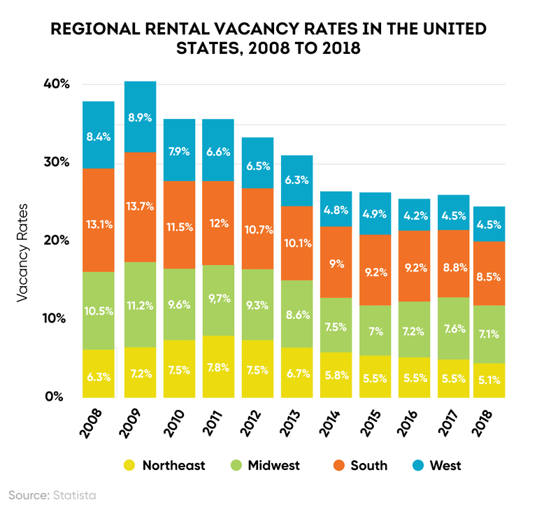 Vacancy rates by region in the U.S., 2008 to 2018