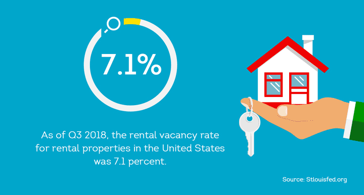 The U.S. rental vacancy rate was 7.1 percent in 2018