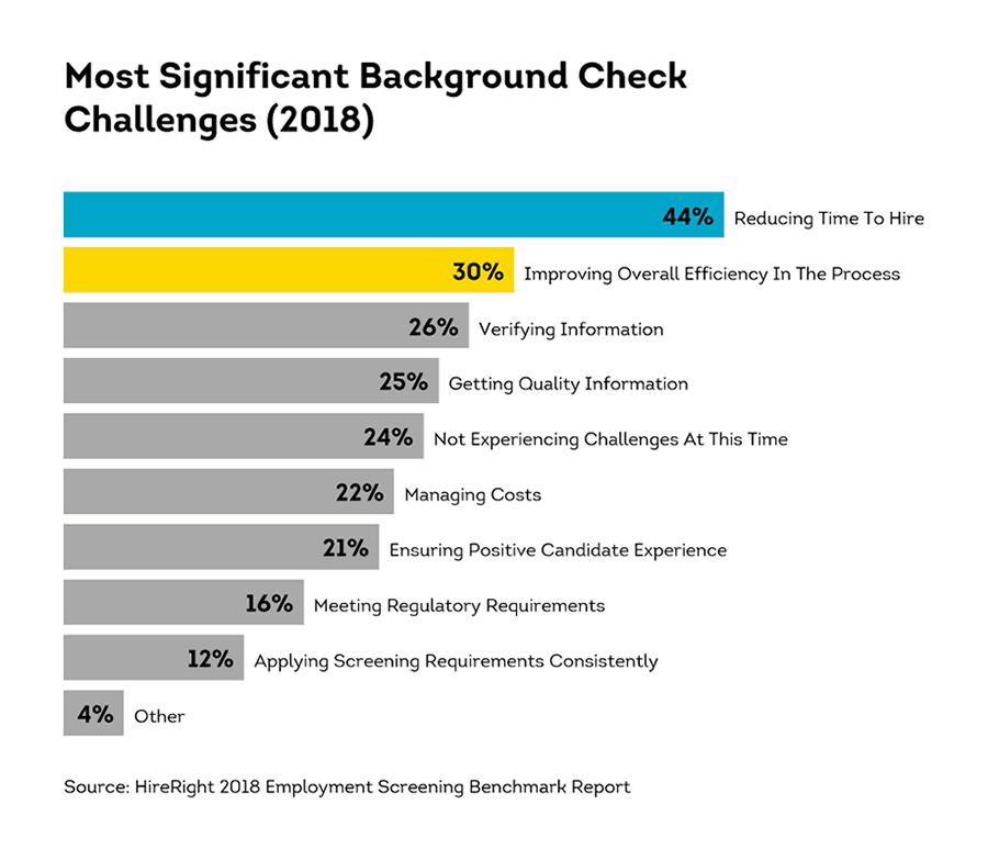 Most significant background check challenges (2008)