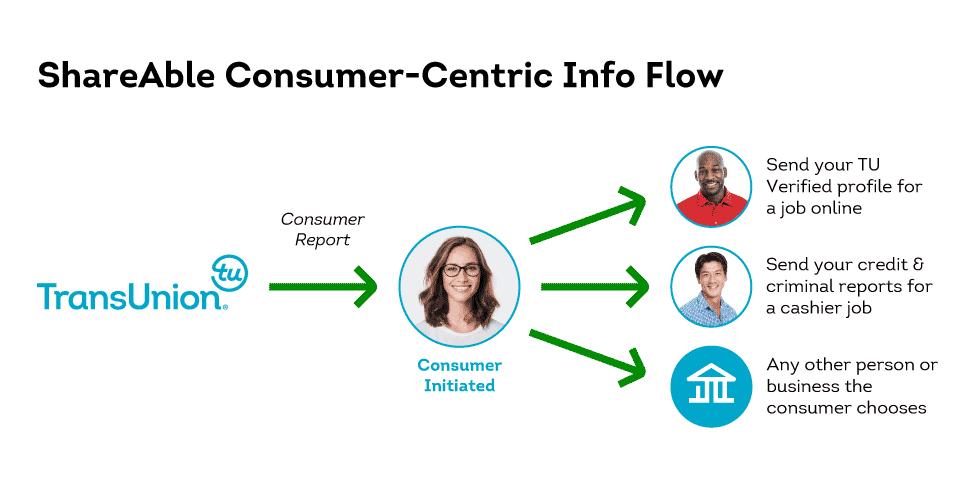 ShareAble consumer push process