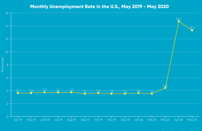 monthly U.S. unemployment rate over a yearlong period