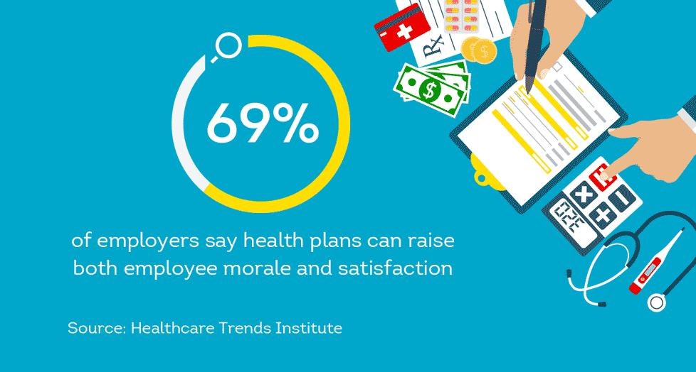 69% of employers say health plan raise employee morale and satisfaction