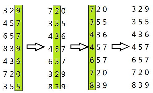基数排序过程