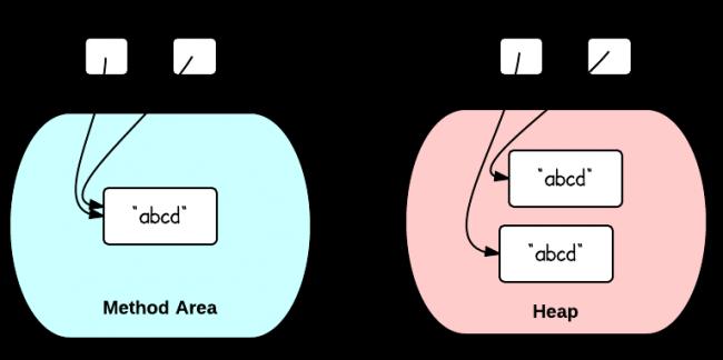 双引号VS构造函数