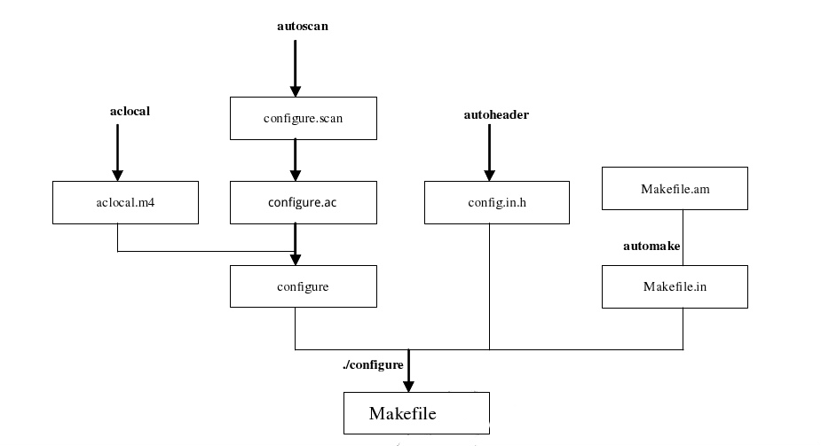 autotools生成Makefile的流程图
