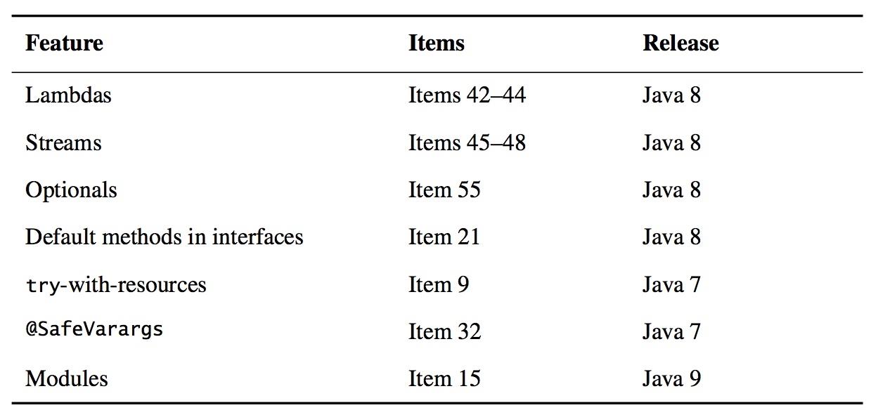 Java新特性对照表