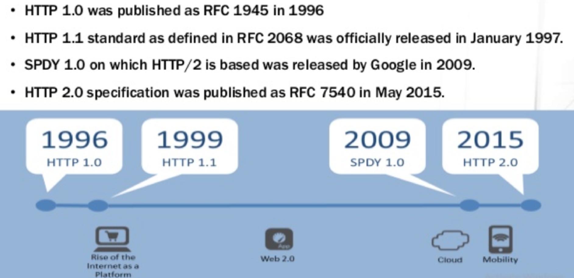http 协议历史