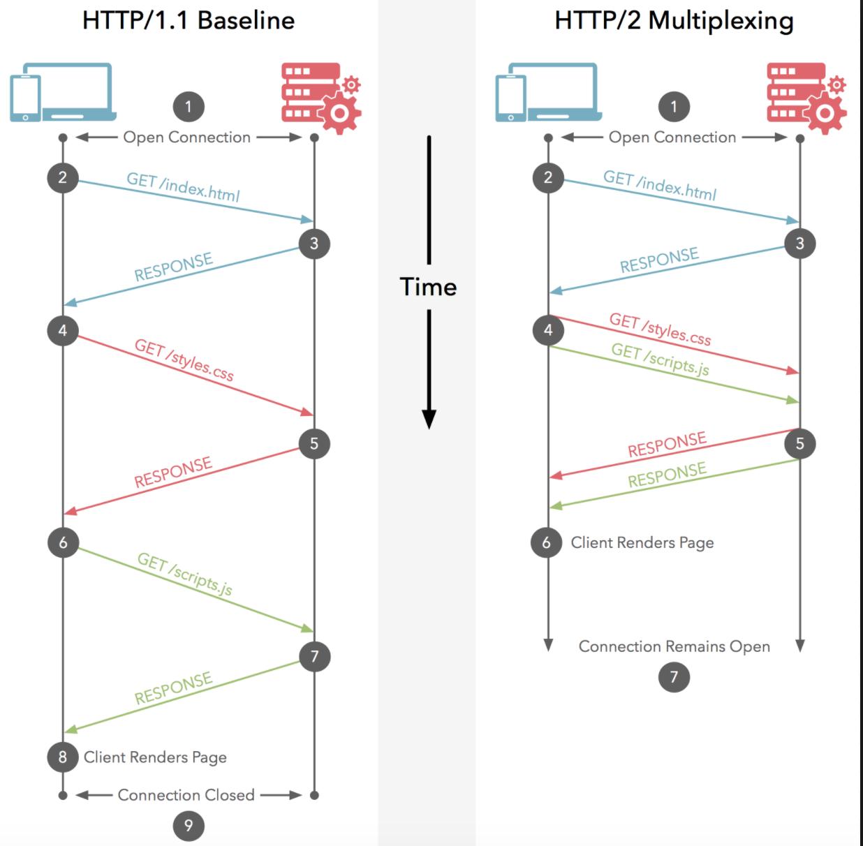 http2.0 Multiplexing