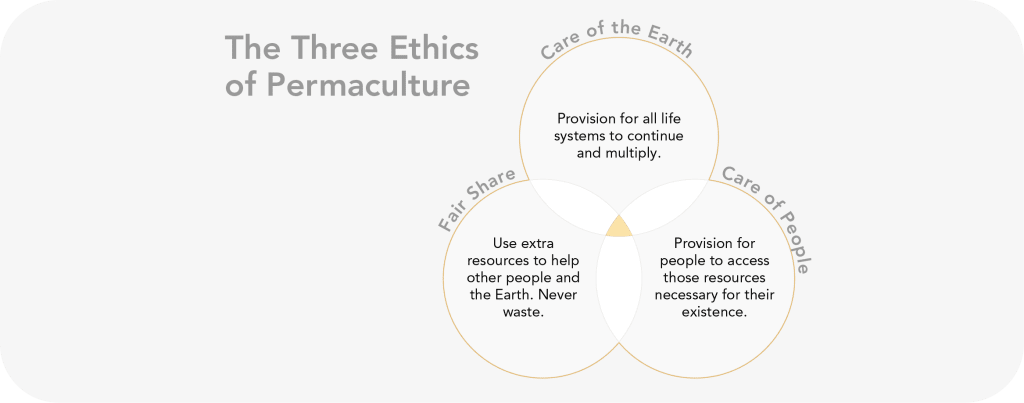 The Three Ethics of Permaculture