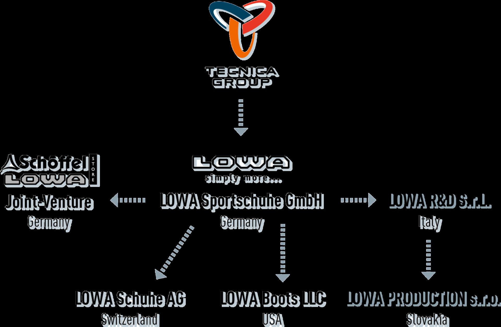 Naast de hoofdvestiging in Jetzendorf heeft LOWA vestigingen in Zwitserland, de VS, Italië en Slowakije. Sinds 1993 is het bedrijf onderdeel van de Italiaanse Tecnica-groep.