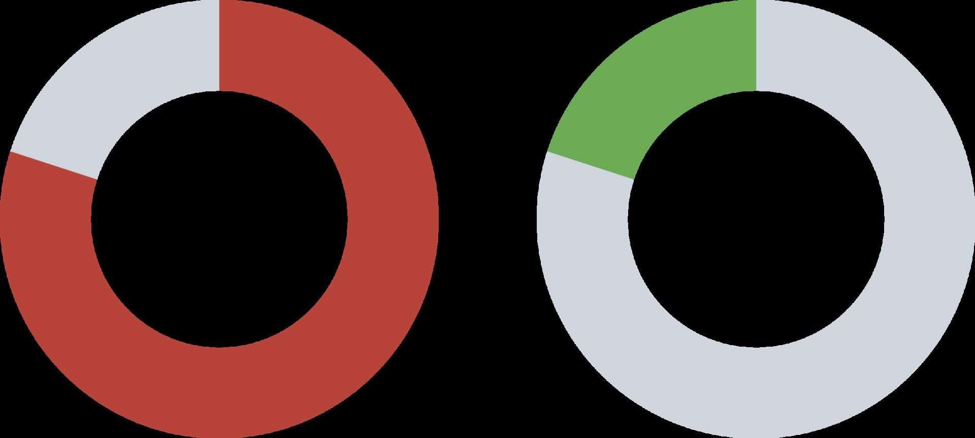 De Italiaanse Tecnica-groep heeft 75% van de LOWA-aandelen in handen, terwijl Werner Riethmann (directeur van LOWA) een aandeel van 25% in het bedrijf heeft.