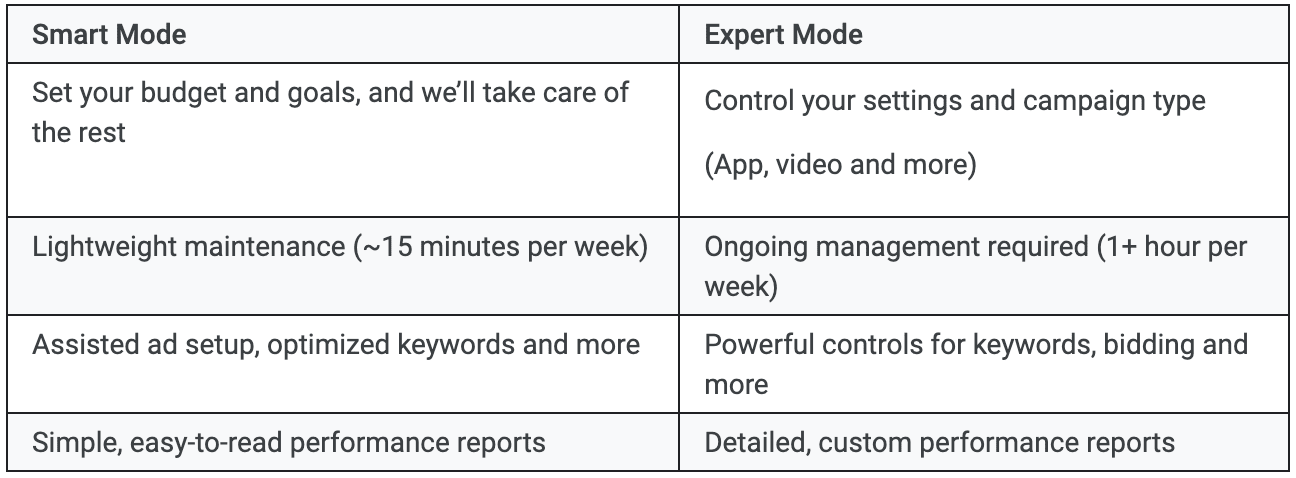 Comparison between Google Ads' Smart and Expert modes