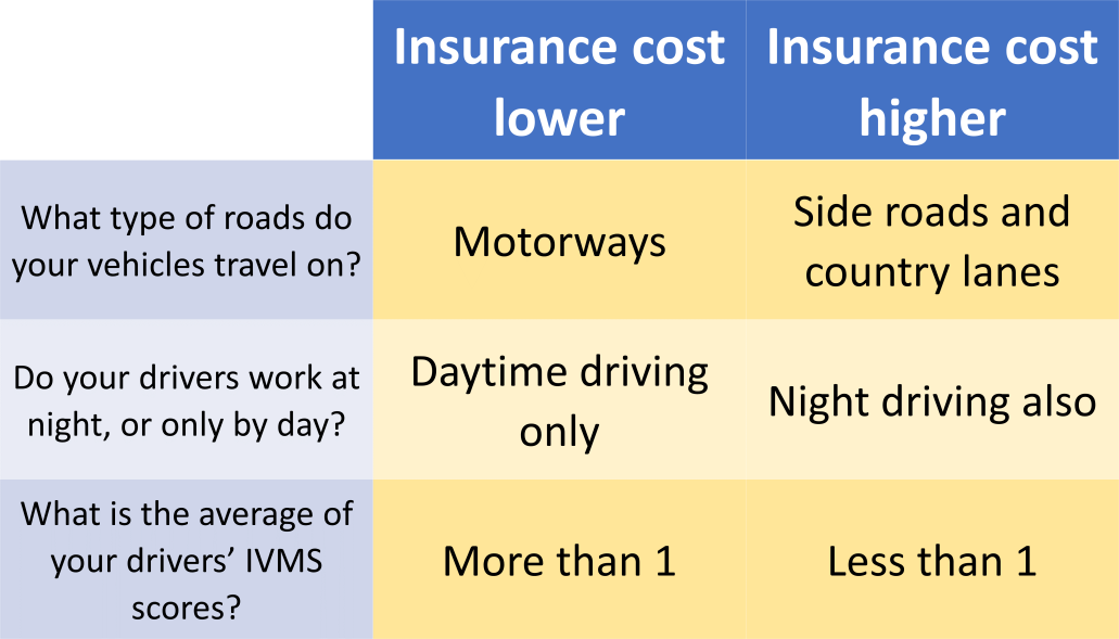 A table explaining influences of fleet insurance costs