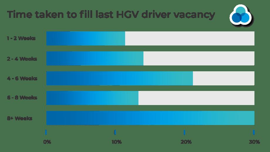 hgv driver shortage vacancy graph