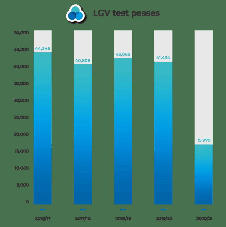 LGV Test passes graph