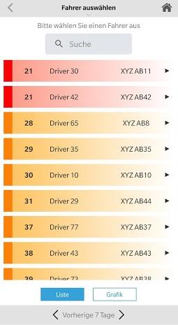 Telematics Driver Performance